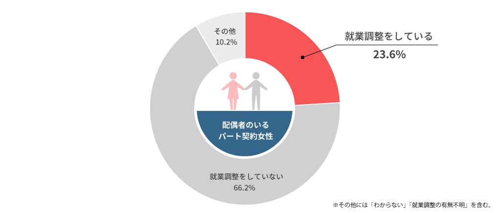 配偶者のいる女性のうち就業調整をしている割合
