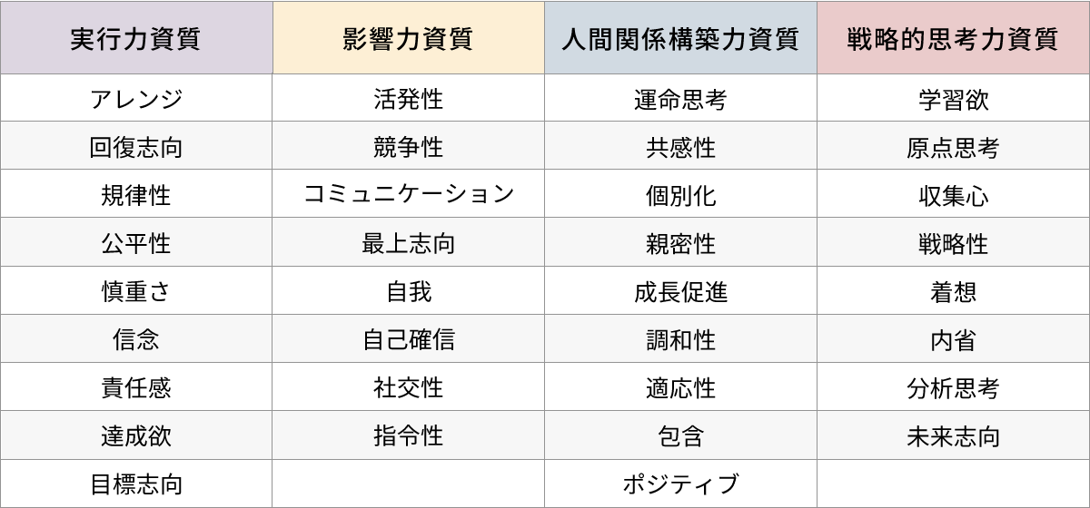 ストレングスファインダーの分類