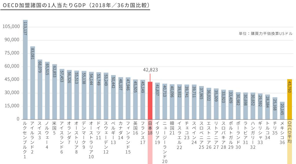 国民1人当たりGDP