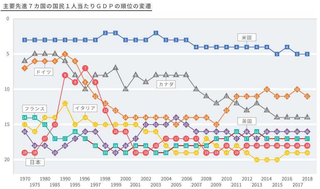 G7の国民1人当たりGDPの推移