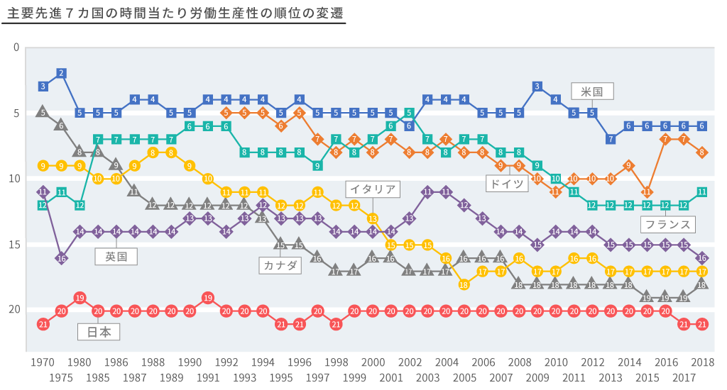 G7の時間当たり労働生産性の推移