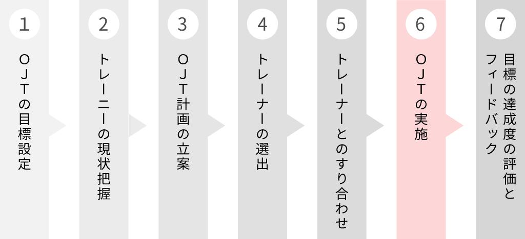 OJTのフロー図