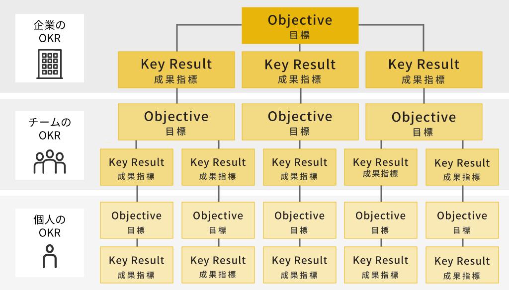 OKR概念図
