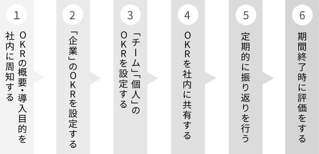 OKRのステップ
