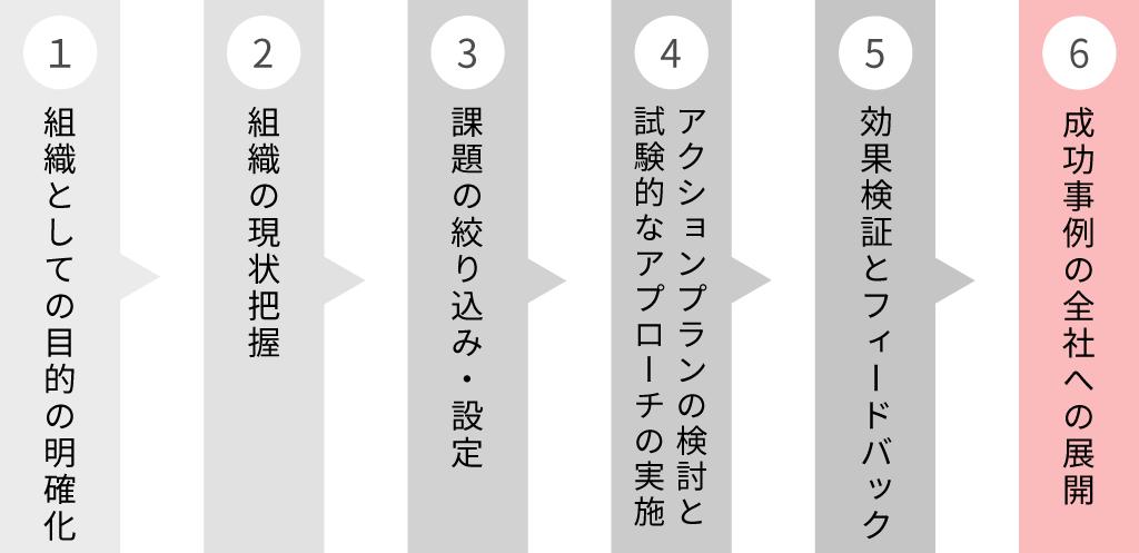 組織開発のステップ